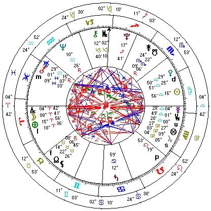 astroloska karta
